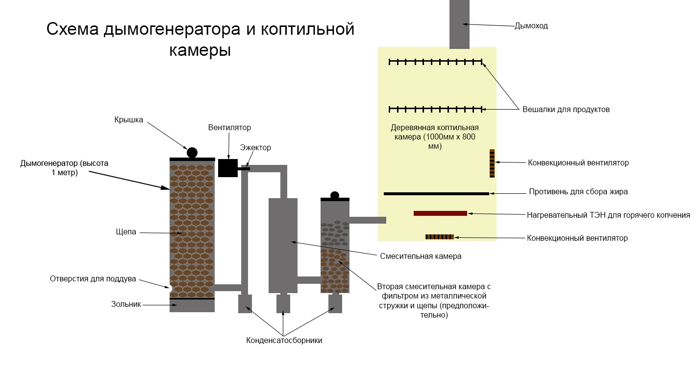 Дымогенератор для копчения своими руками: чертежи