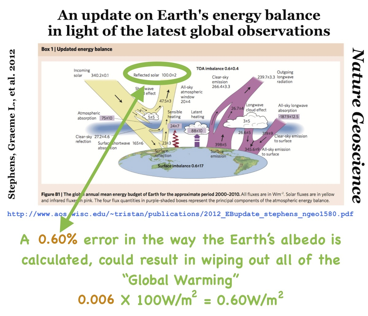 research paper on global warming V global warming will not only be felt many decades from now—it is already happen-ing and its impacts are clearly visiblethis paper gathers examples from the peer.