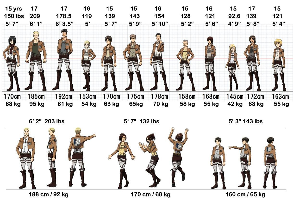 Which Anime Character Are You By Height ToD Disqus