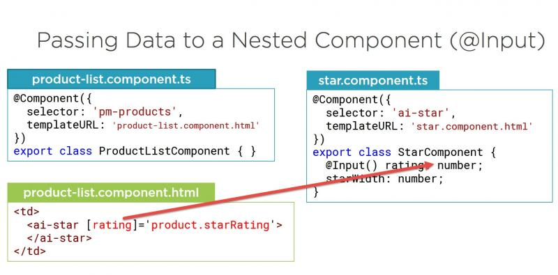 Passing Data to and Raising an Event from a Nested Component