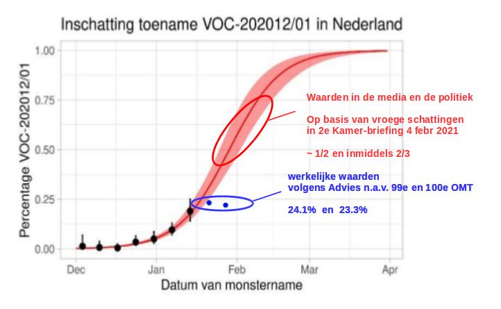 bad logistic curve