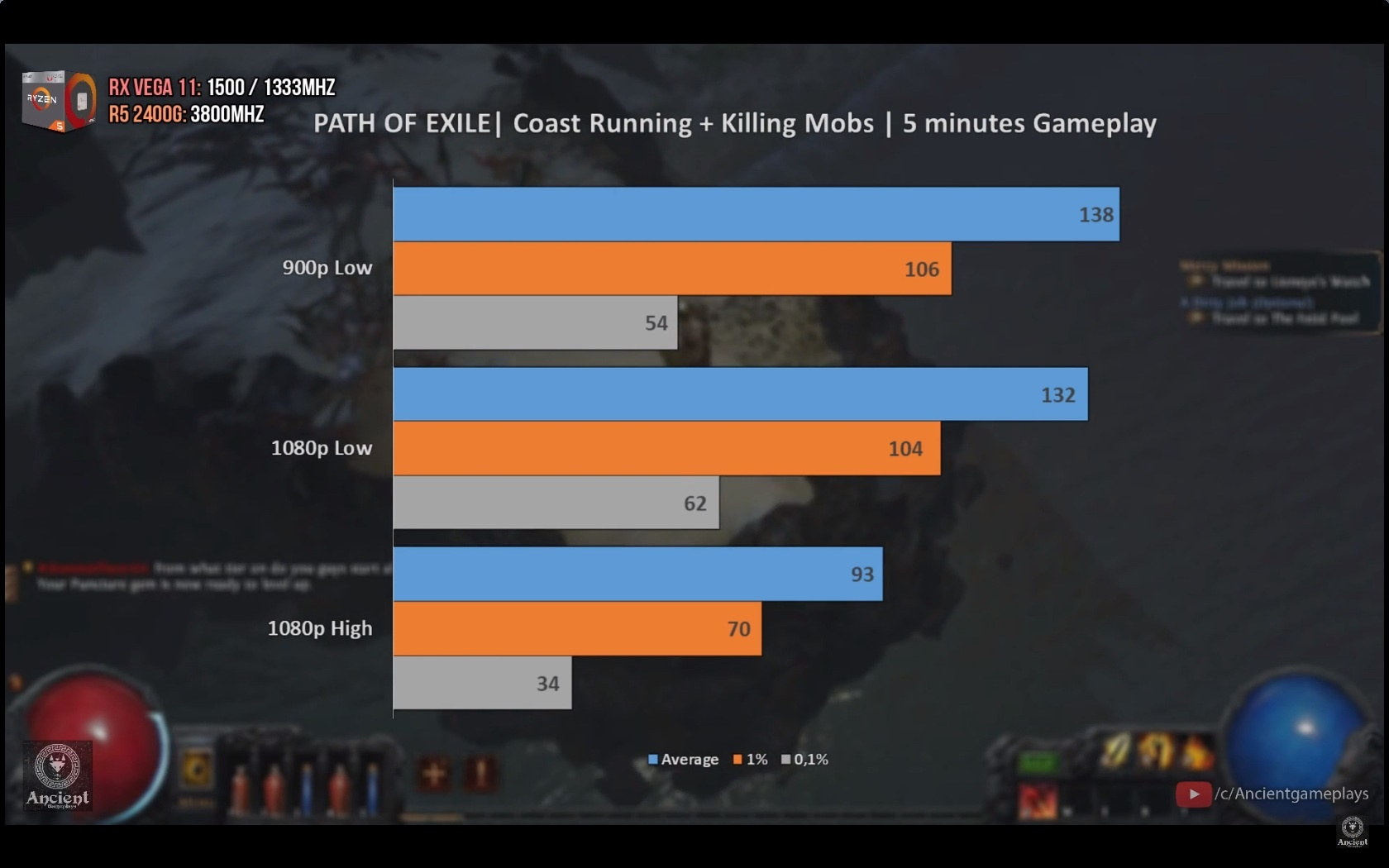 TL:DW Included) RYZEN 5 2400G APU | 5 Games Tested | Dota2