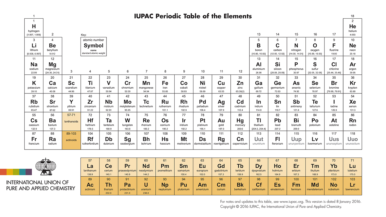 Four new element names are on the periodic table science disqus thumbnail gamestrikefo Gallery