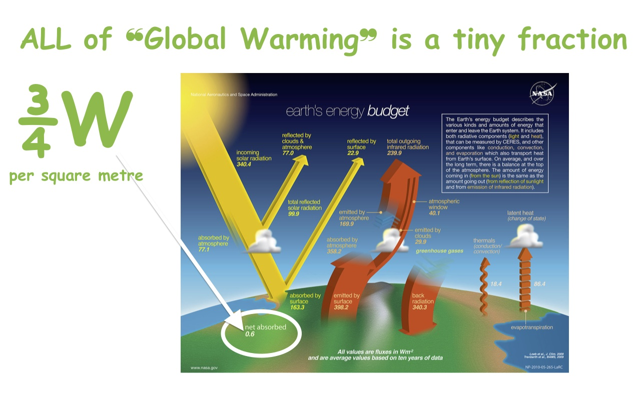 why global warming should be a