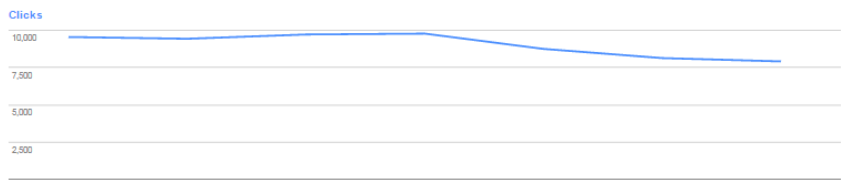 Google Fred Update Seems To Target Ad Heavy, Low Value
