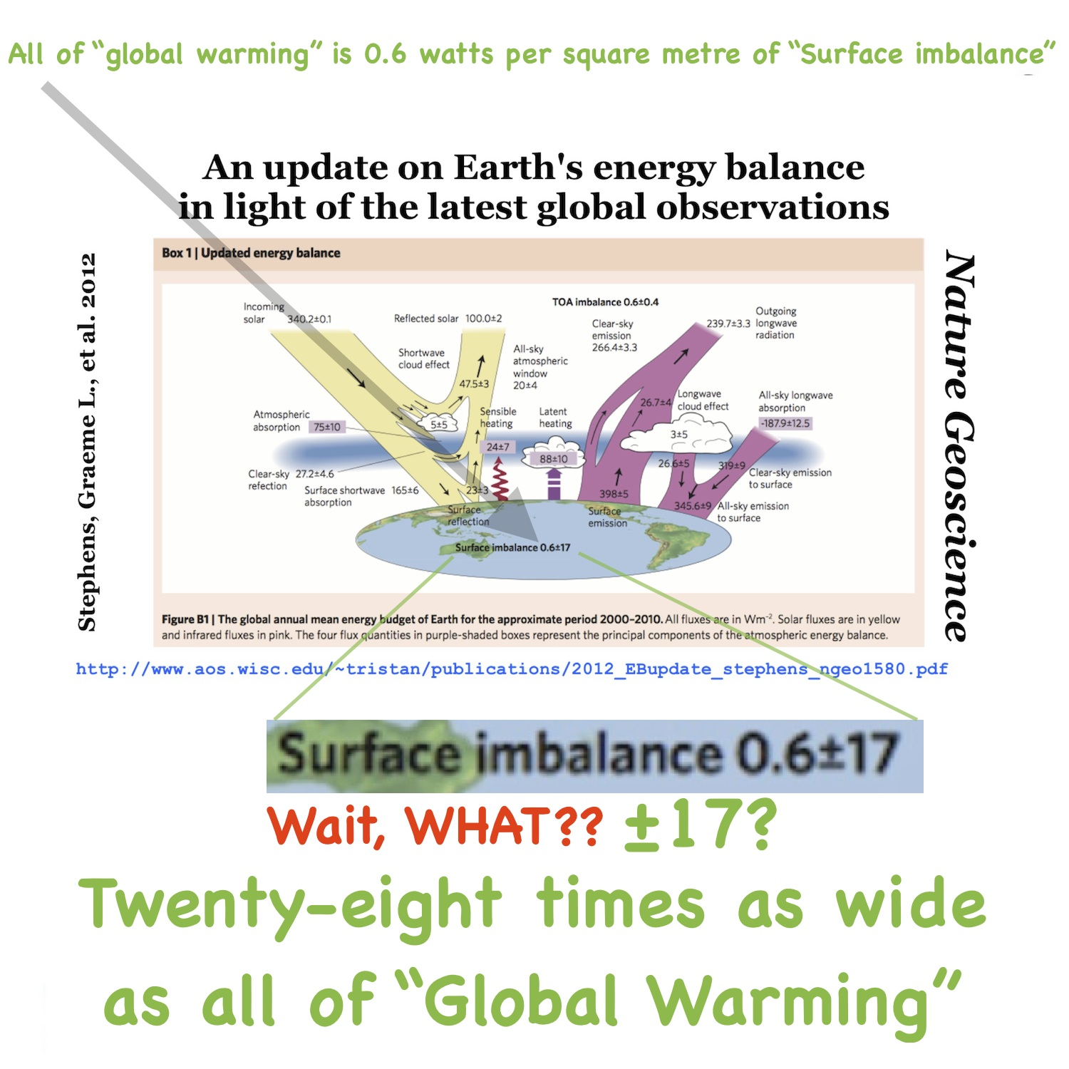 no global warming Between 1998 and 2013 global warming was believed to have slowed down or  paused  have actually continued to rise and there was in fact no.