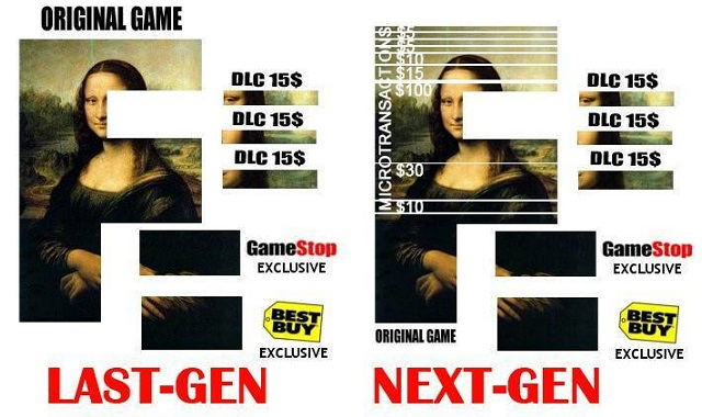 The mona lisa as last gen with additional DLC and the Mona Lisa with next gen and broken up into microtransactions