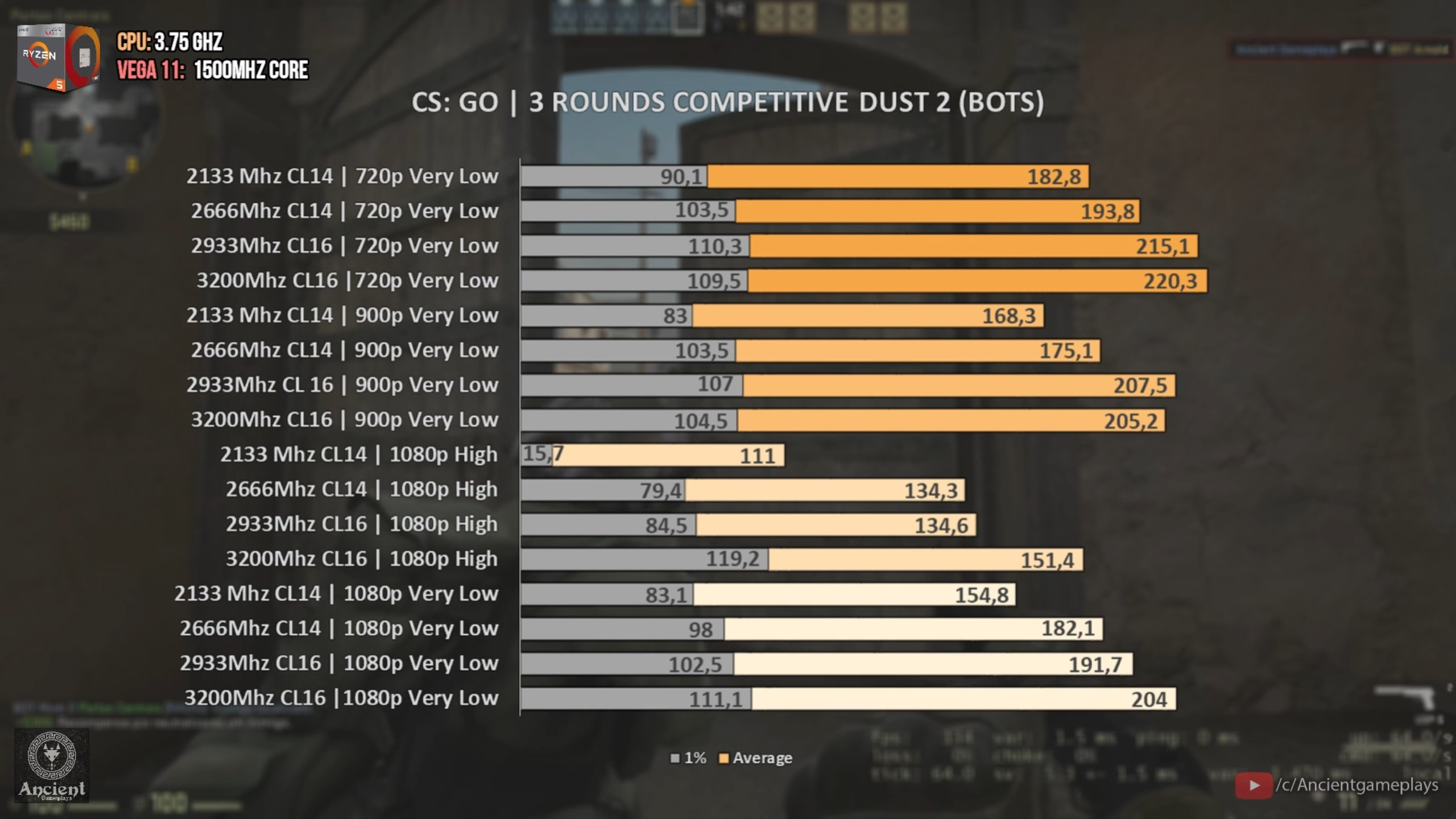 TL:DW Included] Ryzen 5 2400G | DDR4 2133 vs 2667 vs 2933 vs 3200