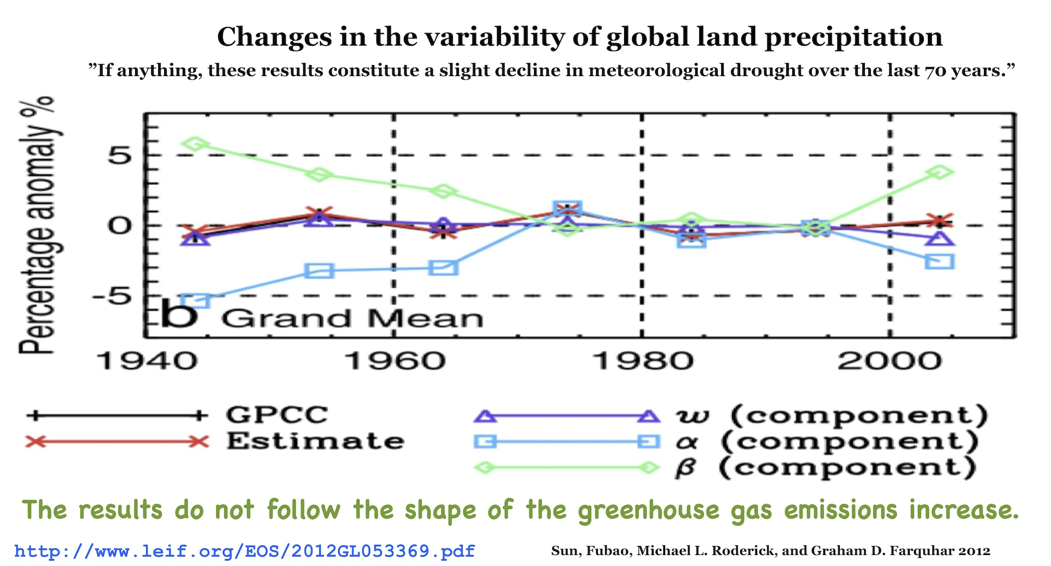 Top Ten Reasons Climate Change Is A Hoax Global Scam Displaying 18gt Images For Dry Cell Battery Diagram Sun Fubao Michael L Roderick And Graham D Farquhar 2012 Changes In The Variability Of Land Precipitation Geophysical Research Letters H T