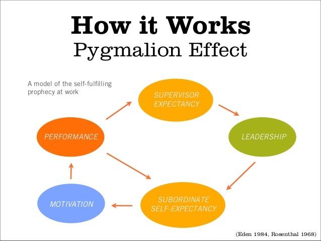 Pygmalion effect in career development iresearchnet.