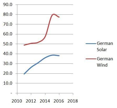 wind power technology joshua earnest pdf