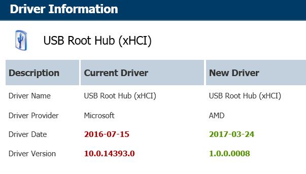 Xhci Root Hub 0 Driver Download Gigabyte