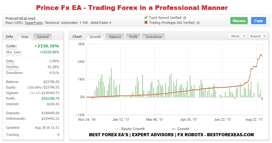 Powerful forex facts