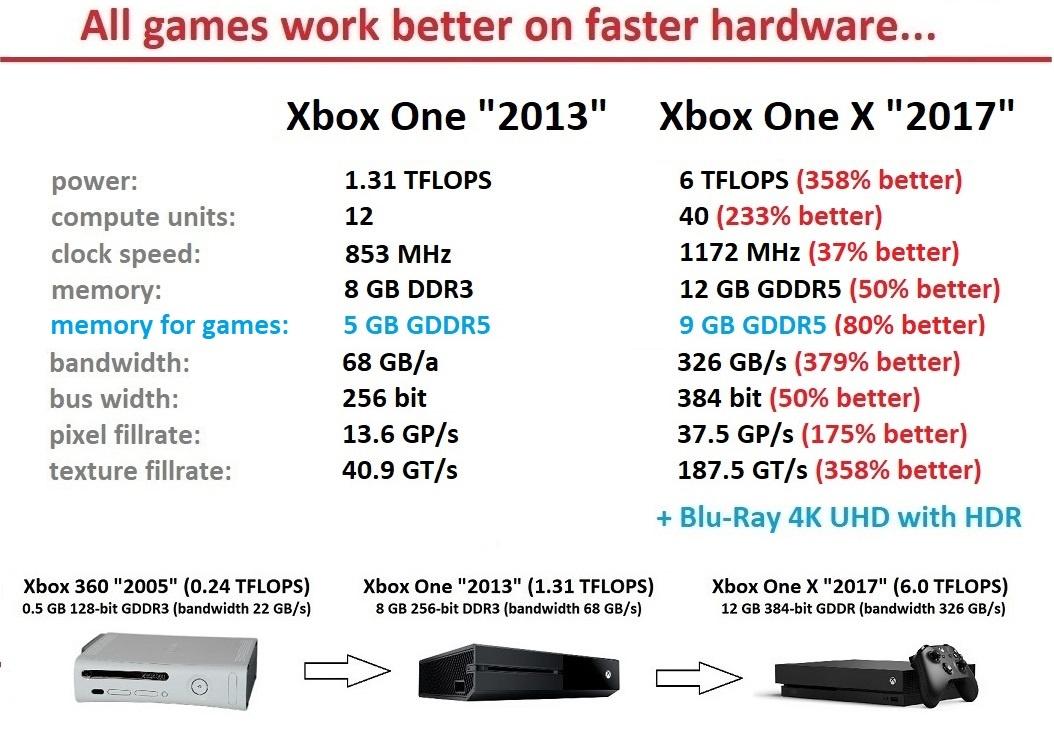 How Wolfenstein 2 scales up the console power ladder • Eurogamer.net