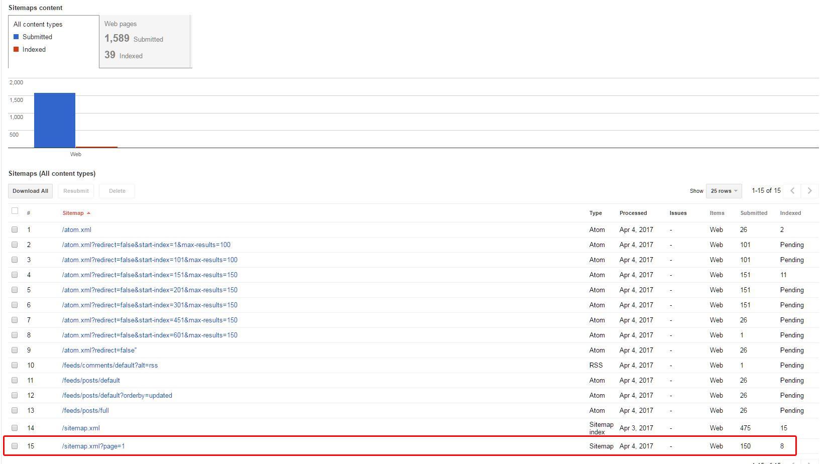 blogger sitesini google search console ekleme blogger eklentileri