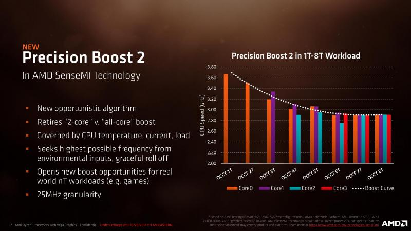 The AMD Ryzen All In One Tread /Overclocking/Memory Speeds & Timings