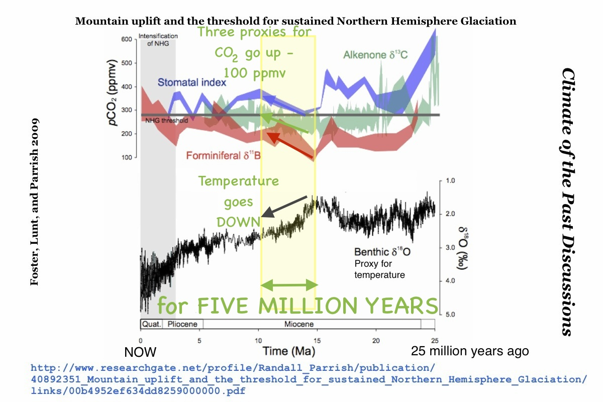 01d902cb50deb Top Ten Reasons Climate Change is a Hoax