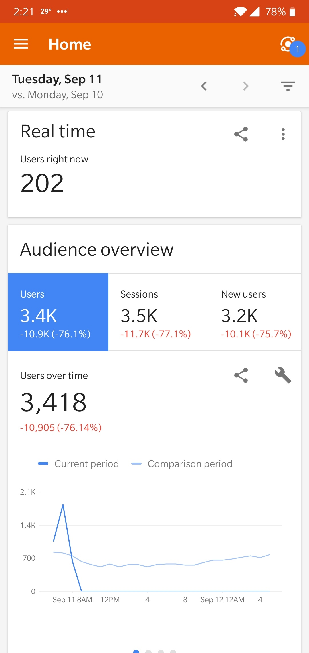 Google Search Ranking Update Brewing Now?